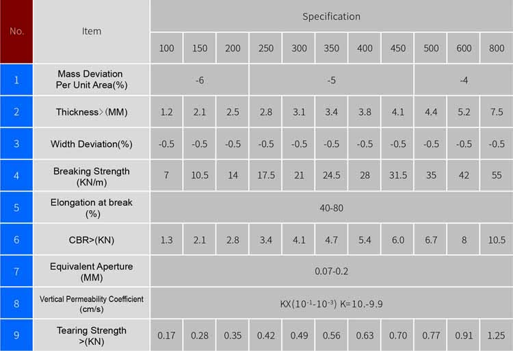 Long Fiber GeotextileSpecifications