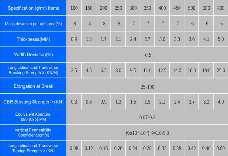 Short Fiber GeotextileSpecifications